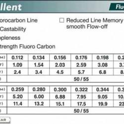 Fir Fluorocarbon TORAY Excellent   0.232 mm